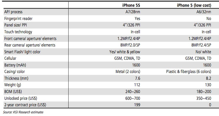 Iphone S Gb Specifications