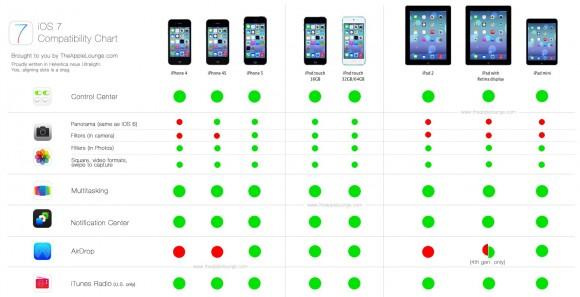 Se vilka enheter som stödjer de nya funktionerna i ios 7