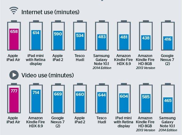 Tablet-battery-life-e1392836799943