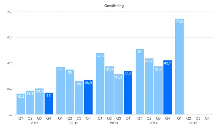 apple-kvartal-q1-2015-omsattning