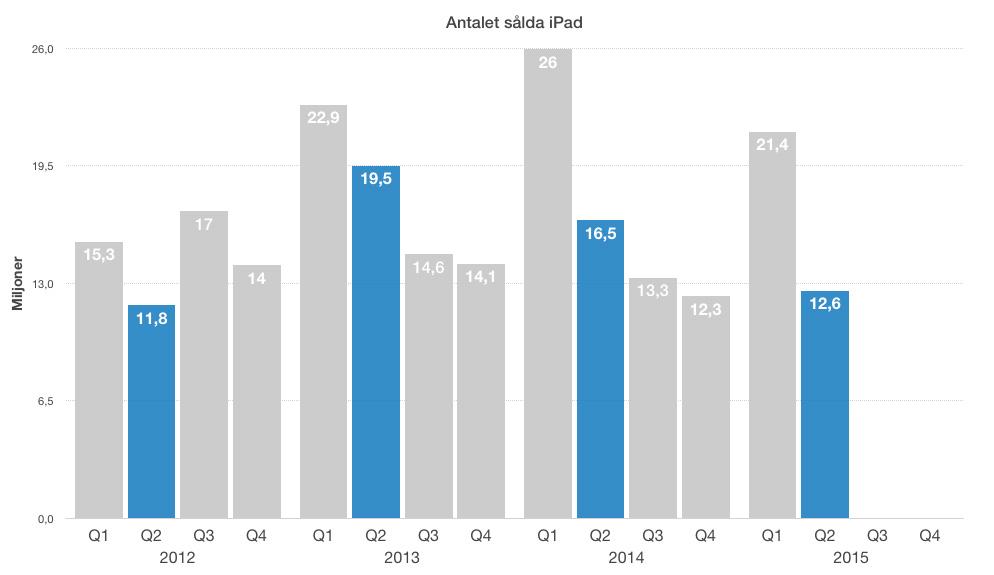 apple-kvartalsrapport-mars-2015-ipad